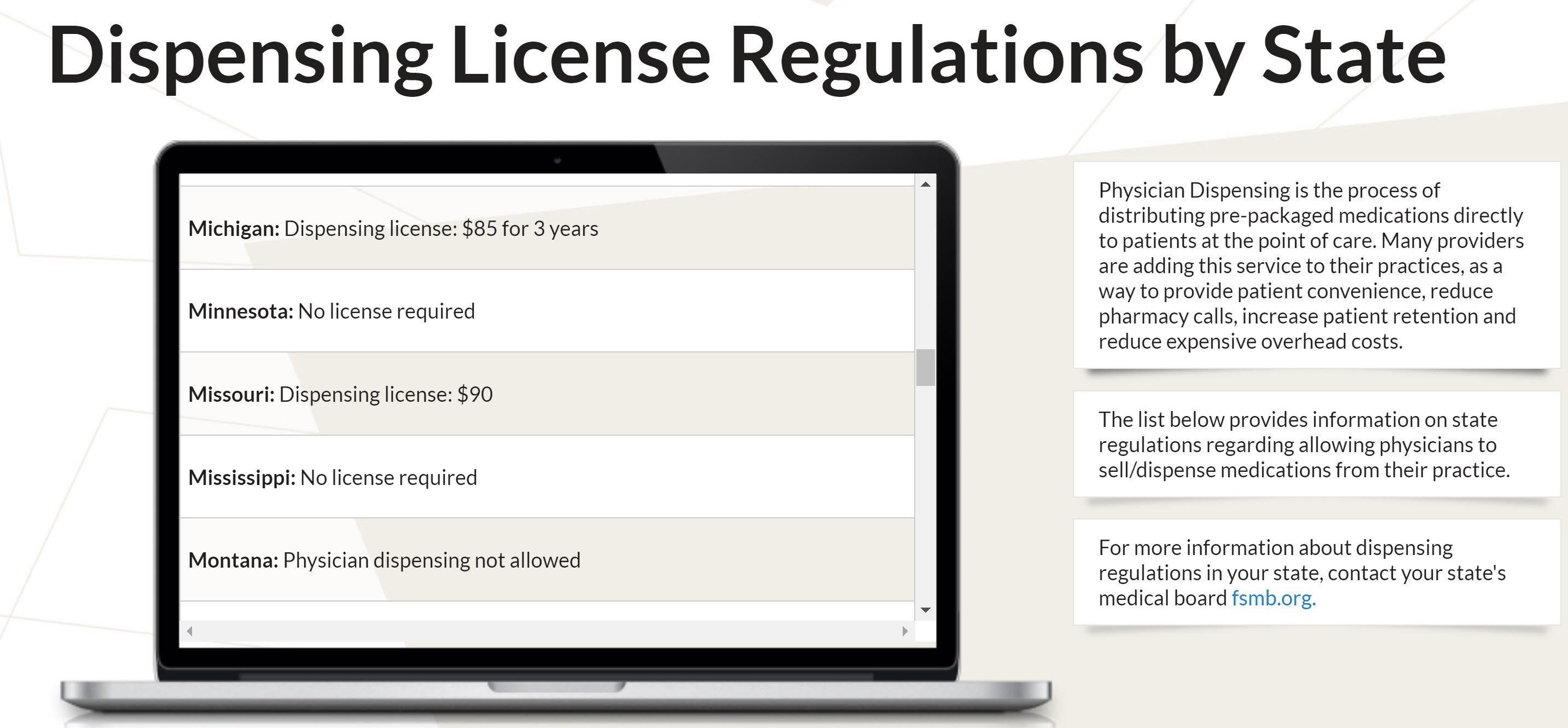 Dispensing License Regulations by State